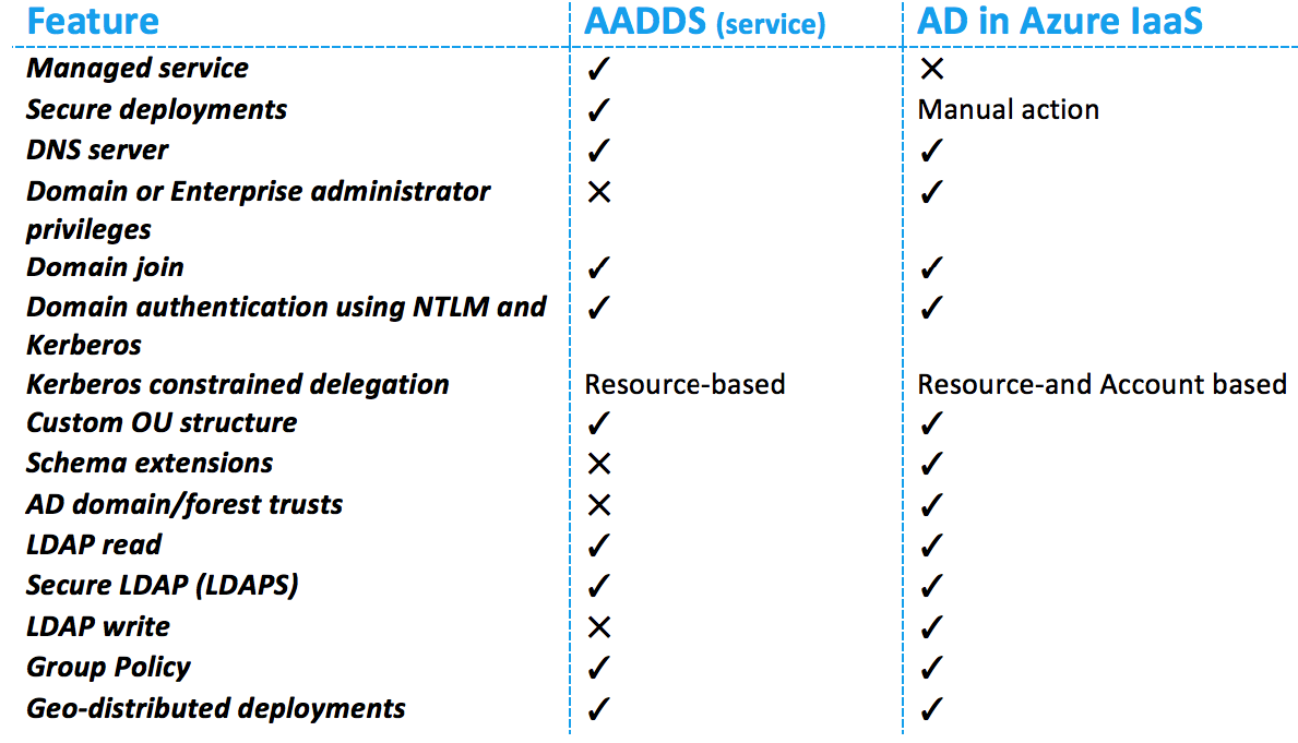 Configure Azure Active Directory Domain Services for Citrix Cloud