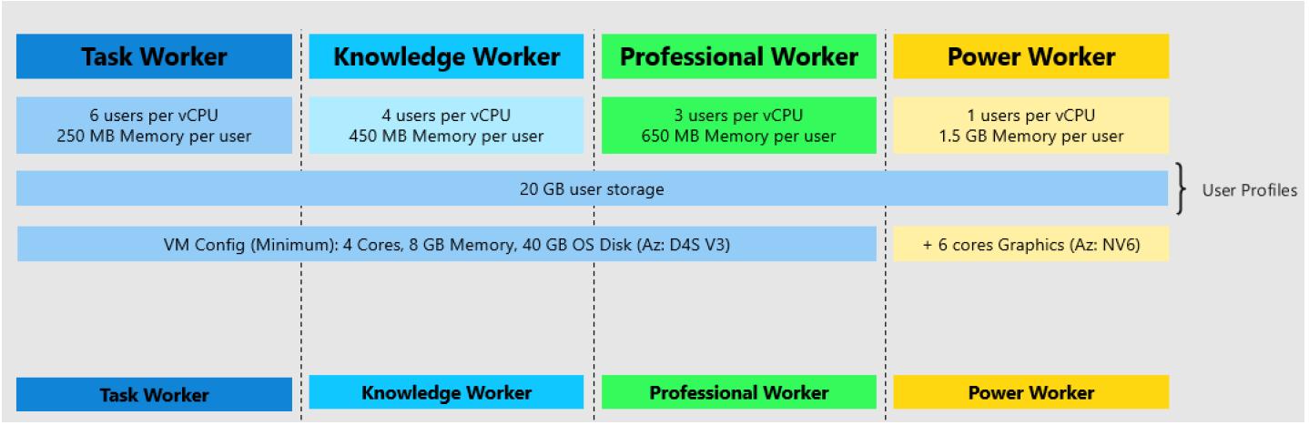 Windows Virtual Desktop technical walkthrough, including other (un